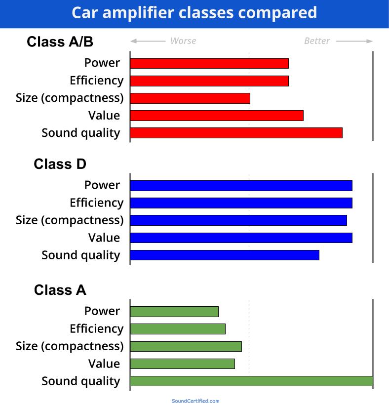 Car amplifier classes comparison diagram