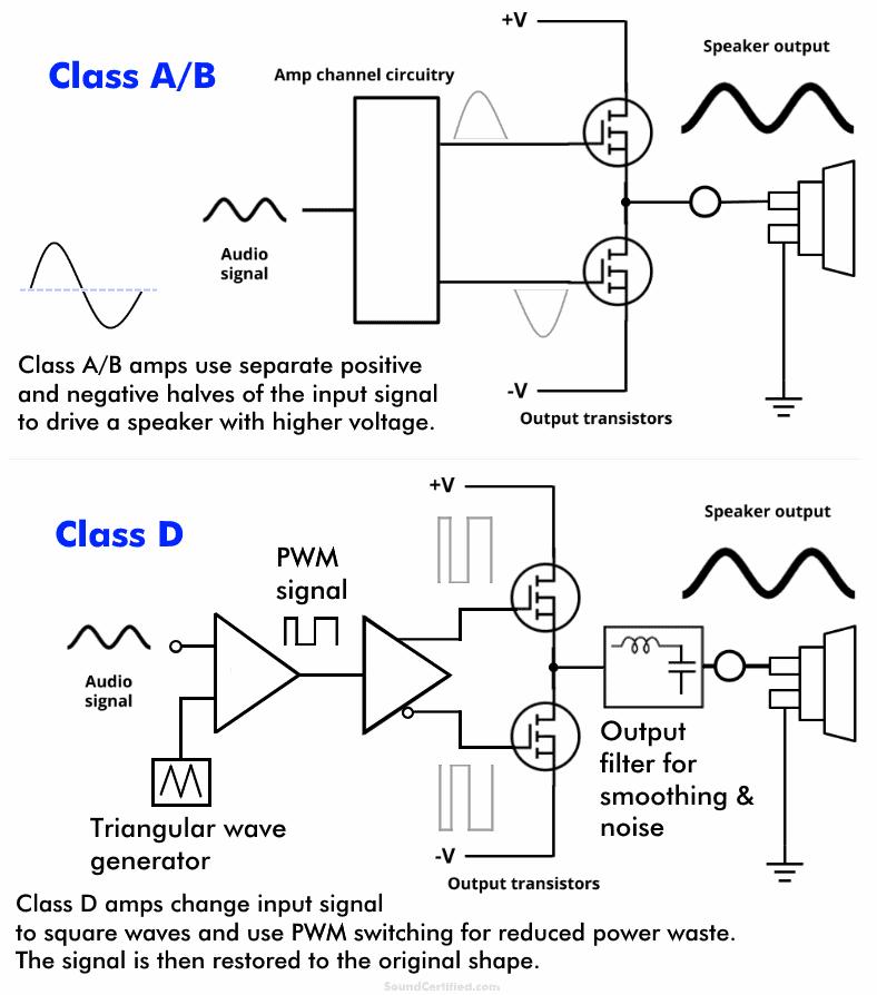 Class A/B vs class D amplifier operation diagram