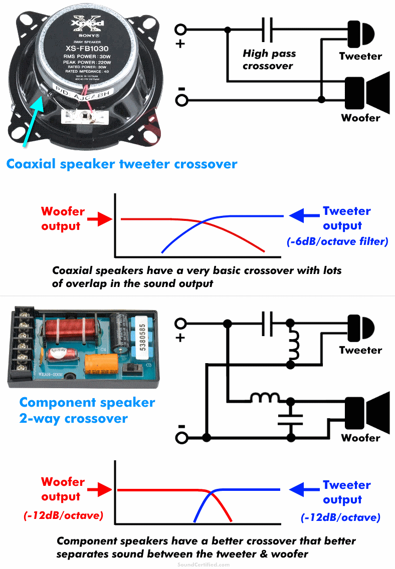 Component vs coaxial speaker crossovers diagram