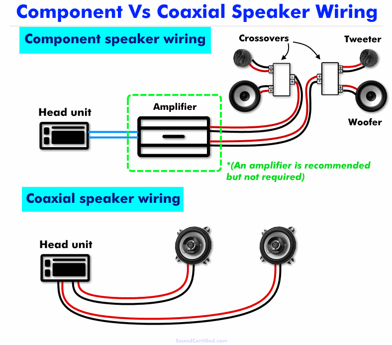 Component vs coaxial speaker wiring diagram