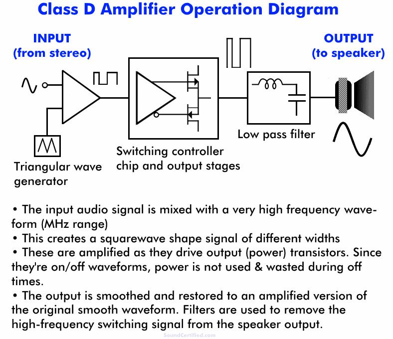 How does a class D car amplifier work diagram
