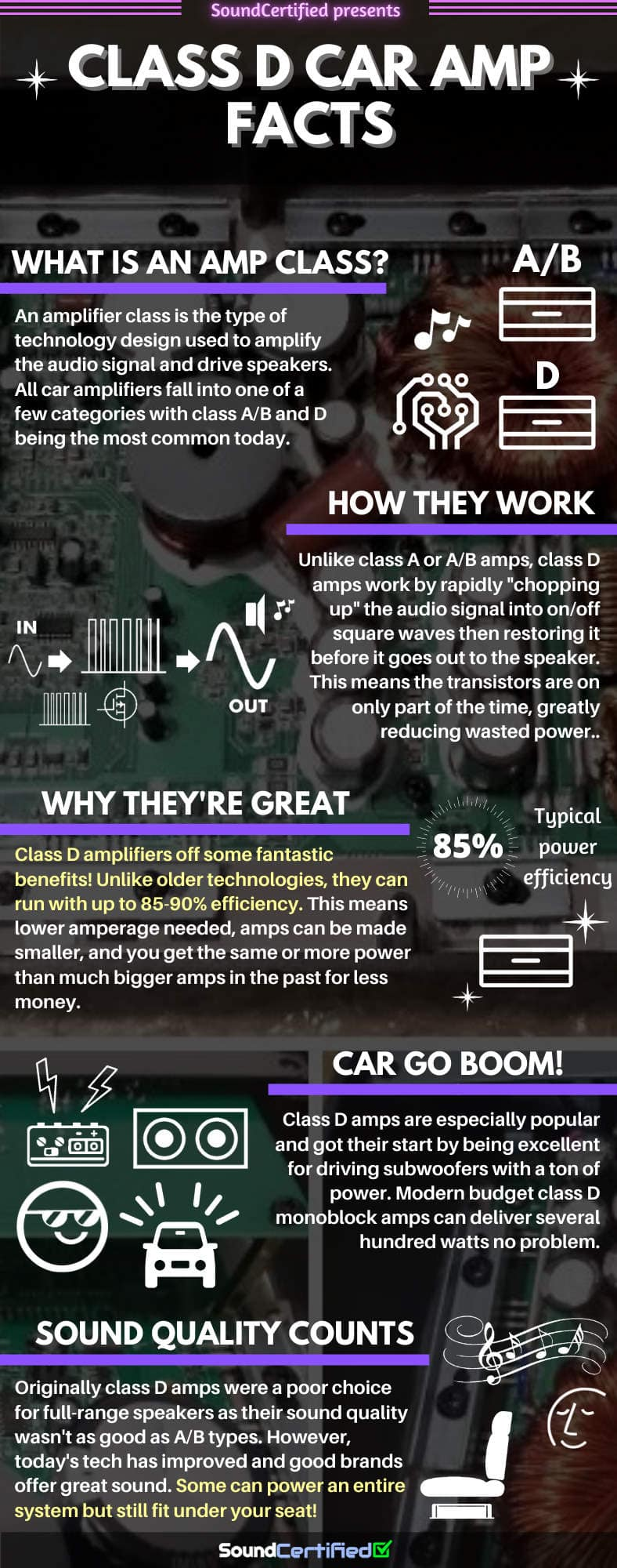What is a class D car amplifier infographic