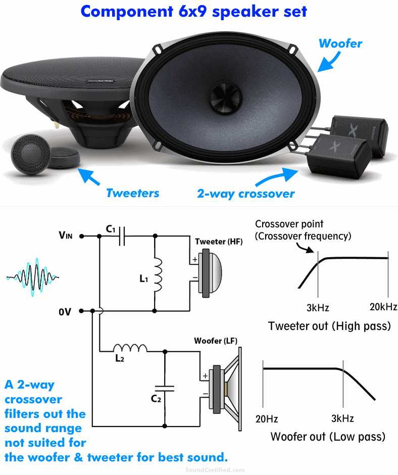 What is a 6x9 component speaker set example diagram