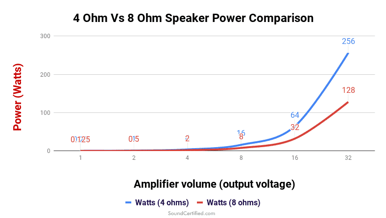 4 ohm vs 8 ohm speaker power comparison graph