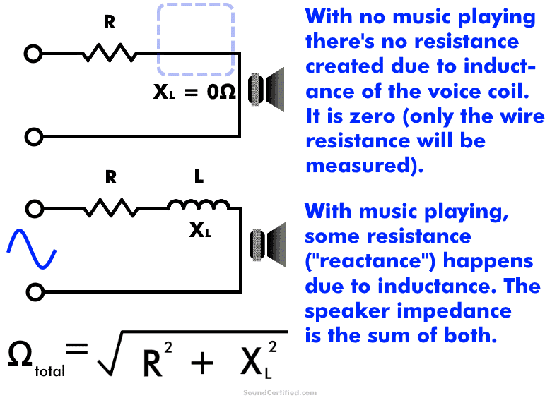 how does speaker impedance work diagram