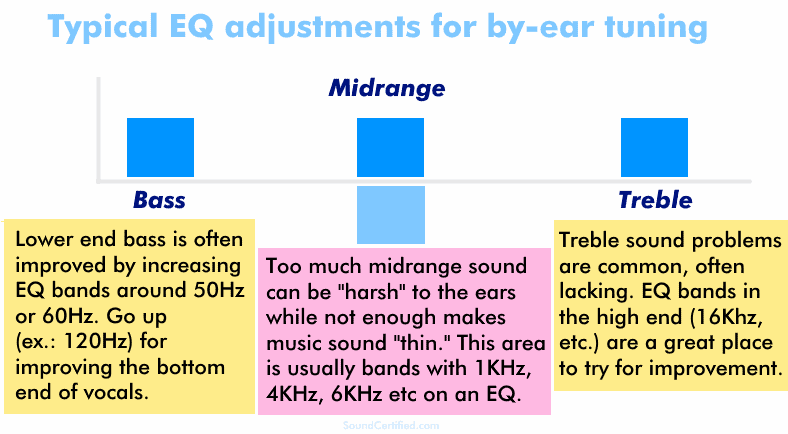 Diagram showing typical EQ bands for adjustment