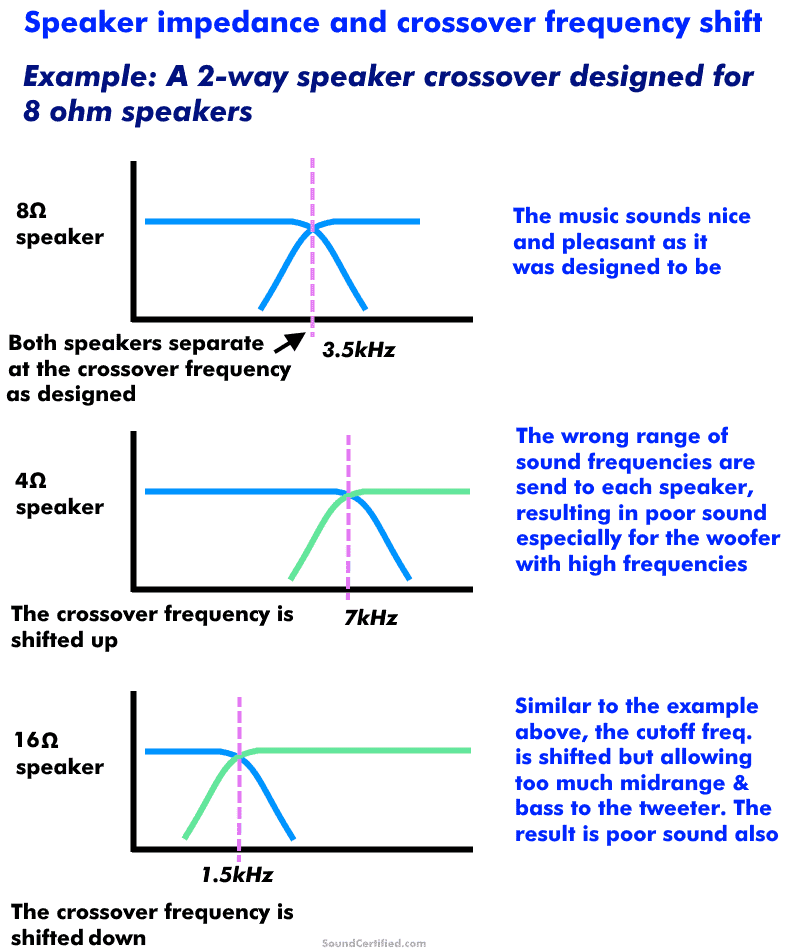 Crossover shift due to speaker impedance change explained diagram
