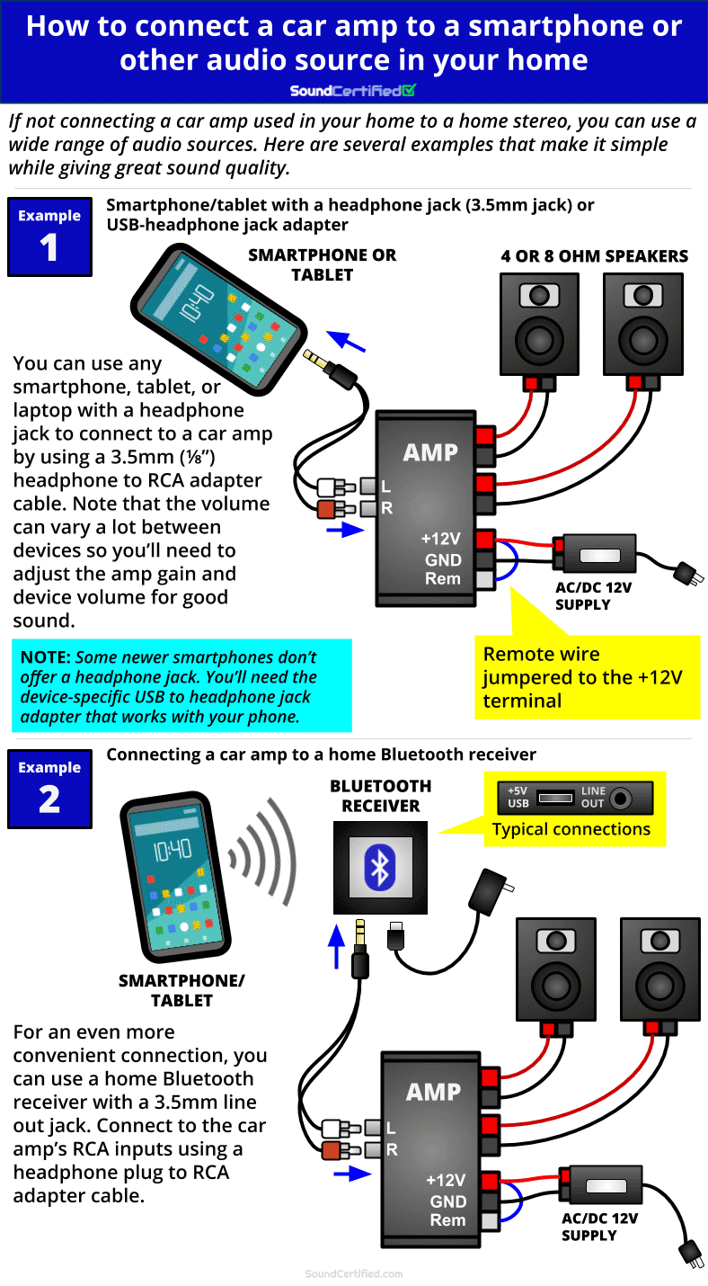 Diagram for how to connect audio signal to a car amp used in your home