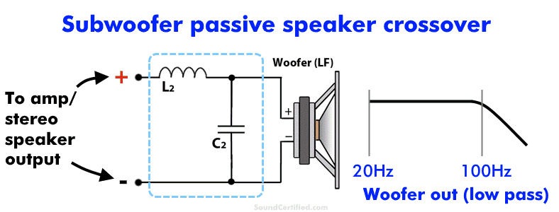 Diagram showing a passive subwoofer speaker crossover