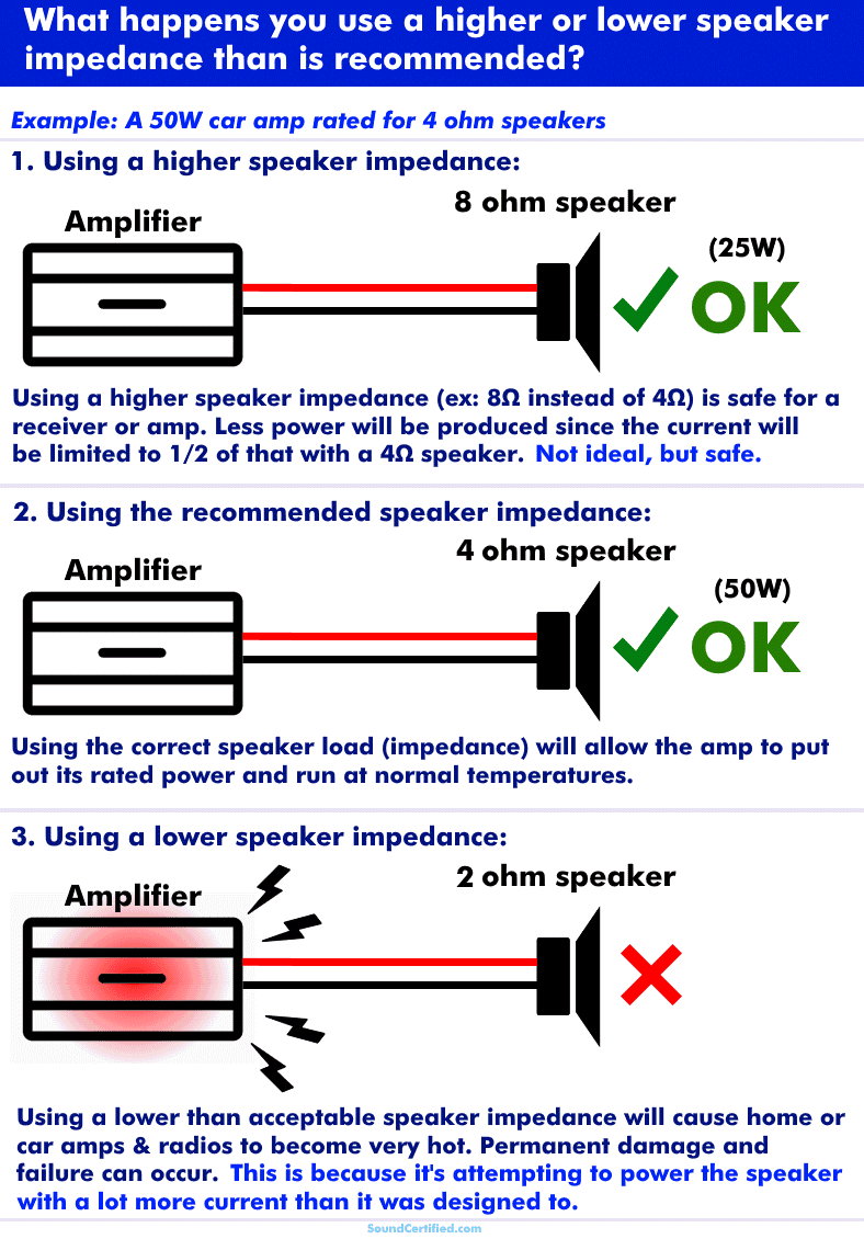 What happens if using a higher or lower speaker impedance diagram