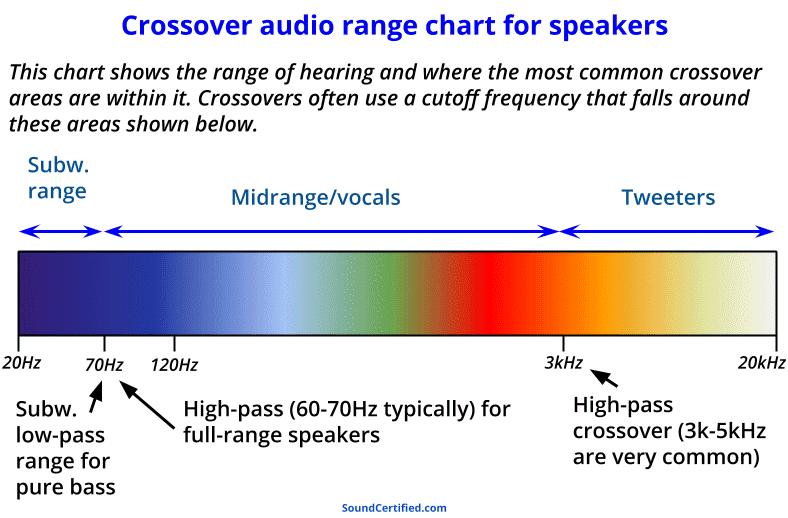 Crossover audio range chart diagram