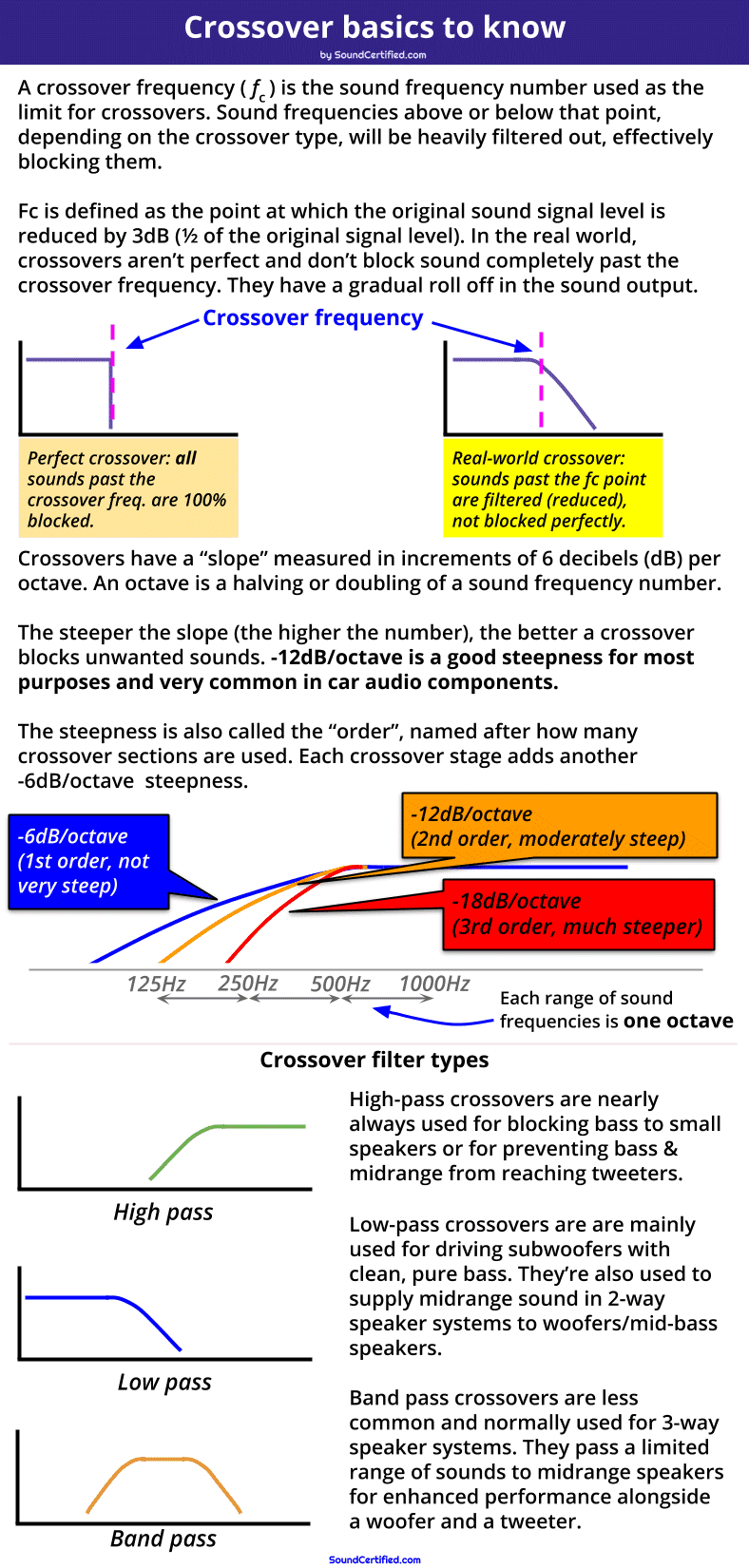 Crossovers and crossover frequencies explained diagram