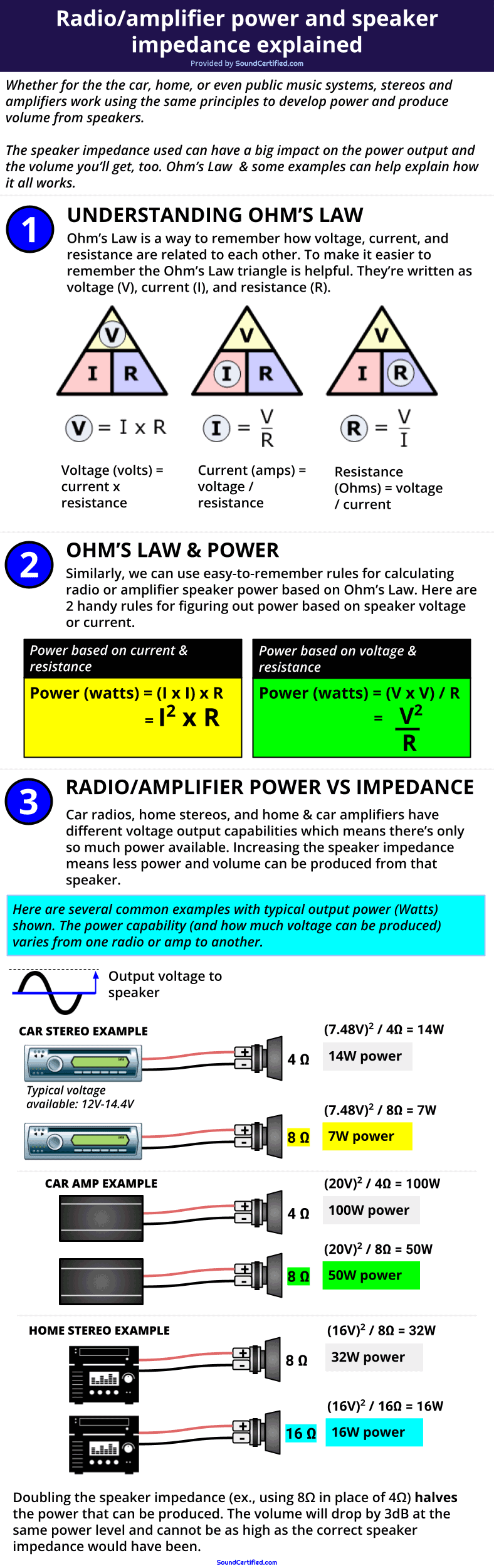 Speaker impedance vs power & Ohms law diagram