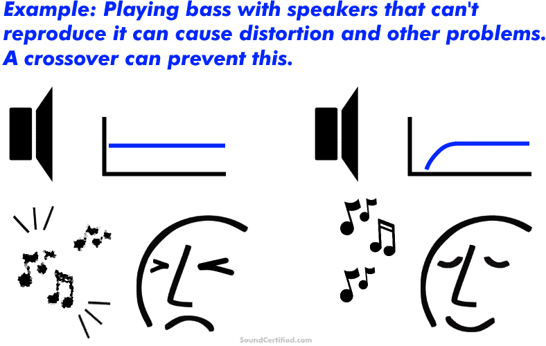 Diagram of man listening to speaker with crossover vs without a crossover