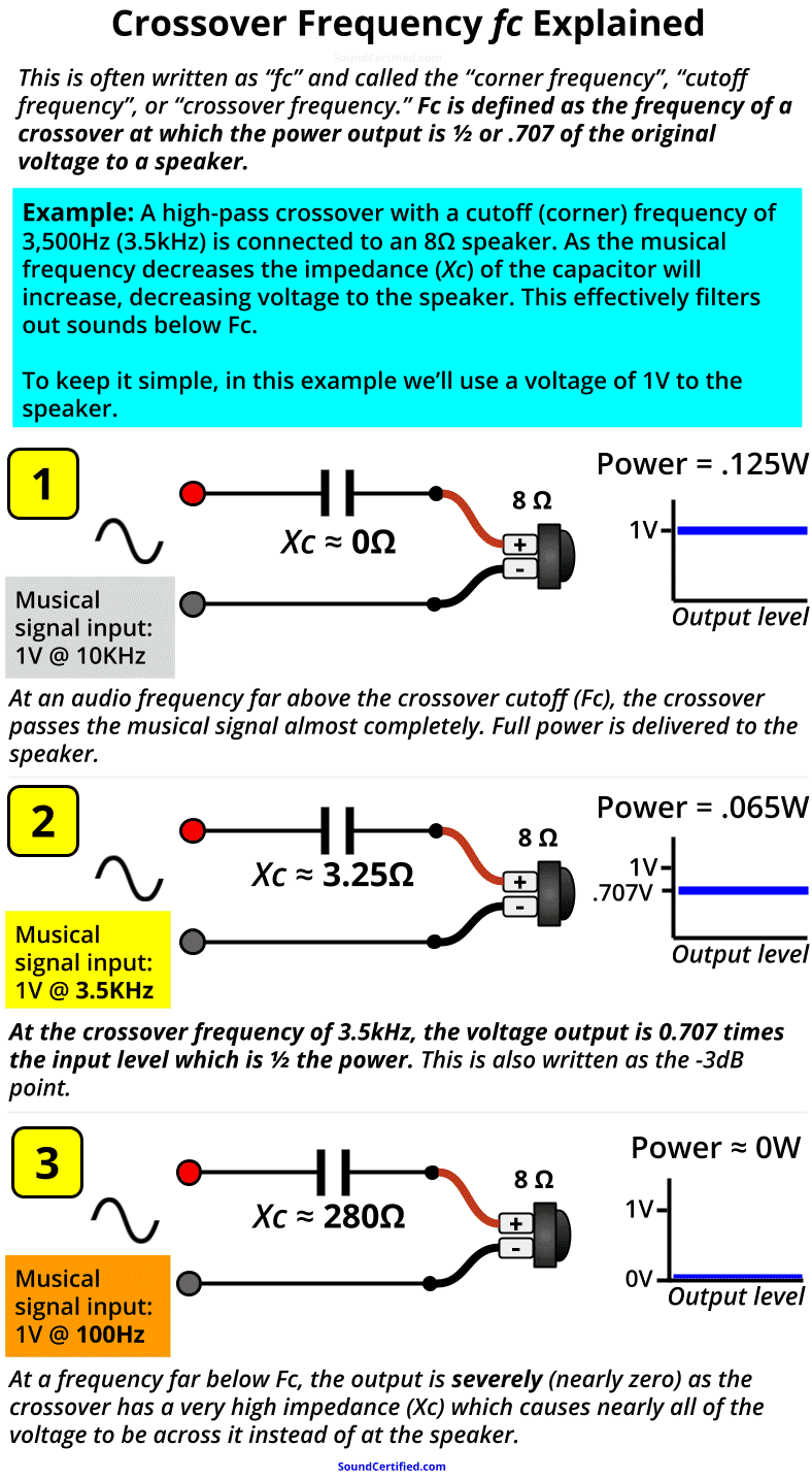 Crossover frequency Fc explained example diagram