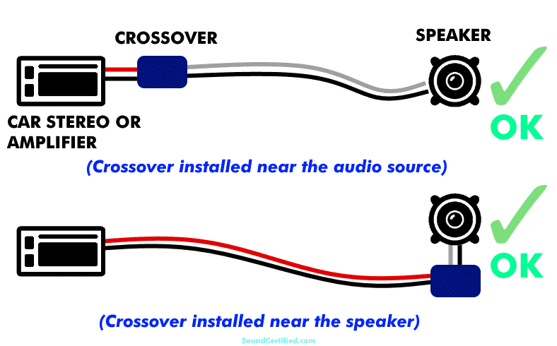 Diagram showing crossover wired close to or far away from the speaker