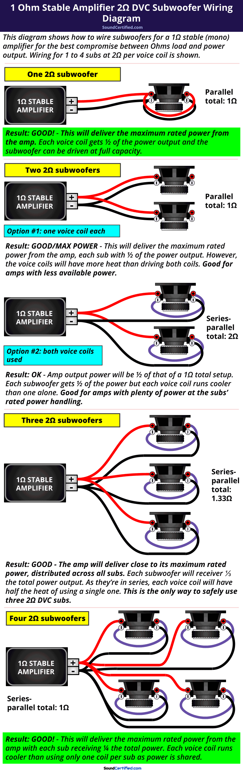 1 ohm stable car amp 2 ohm DVC subwoofer wiring diagram