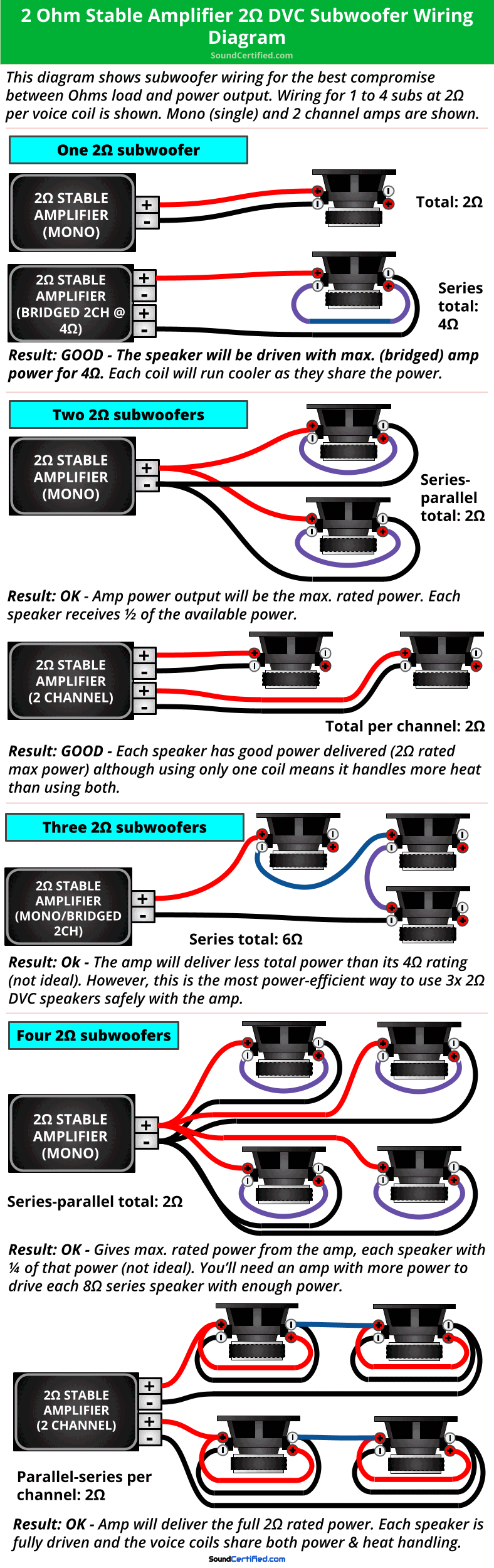 2 ohm stable car amp 2 ohm SVC subwoofer wiring diagram