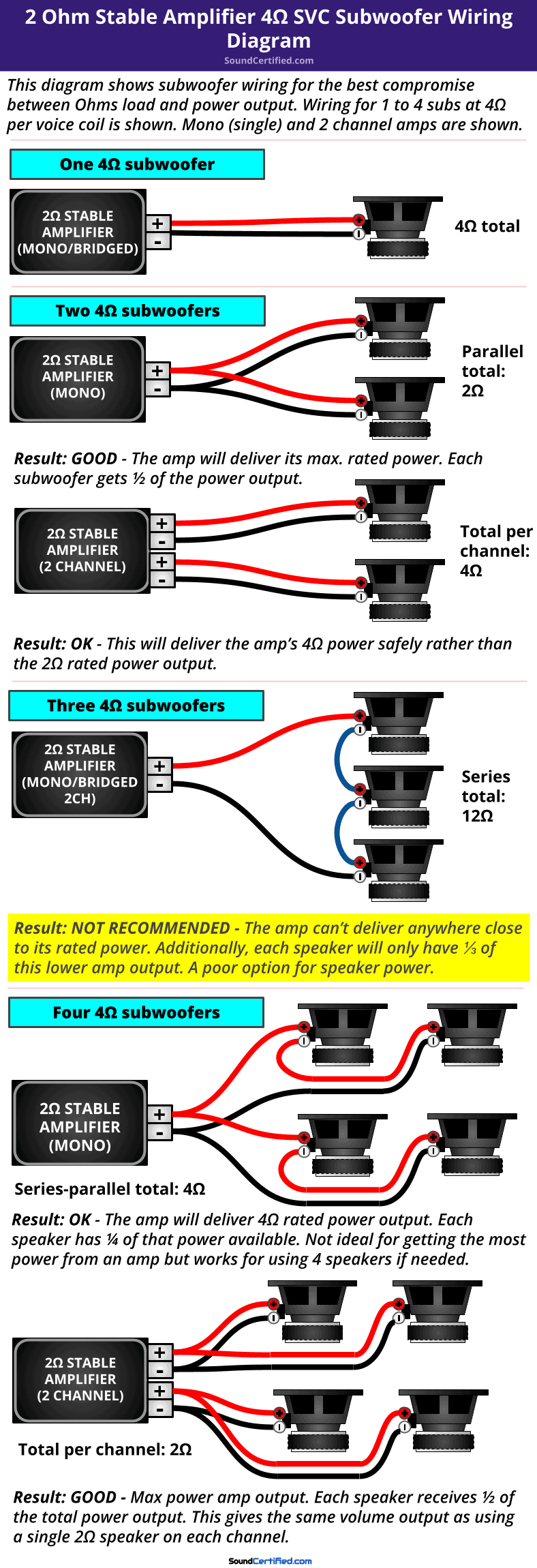 2 ohm stable car amp 4 ohm SVC subwoofer wiring diagram
