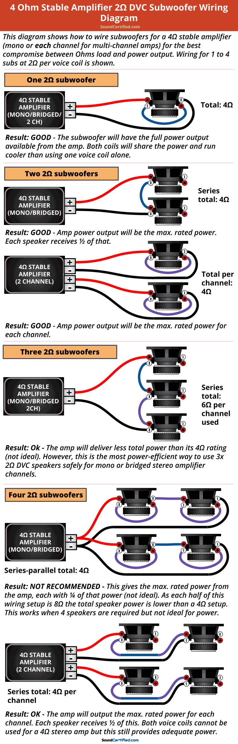4 ohm stable car amp 2 ohm DVC subwoofer wiring diagram