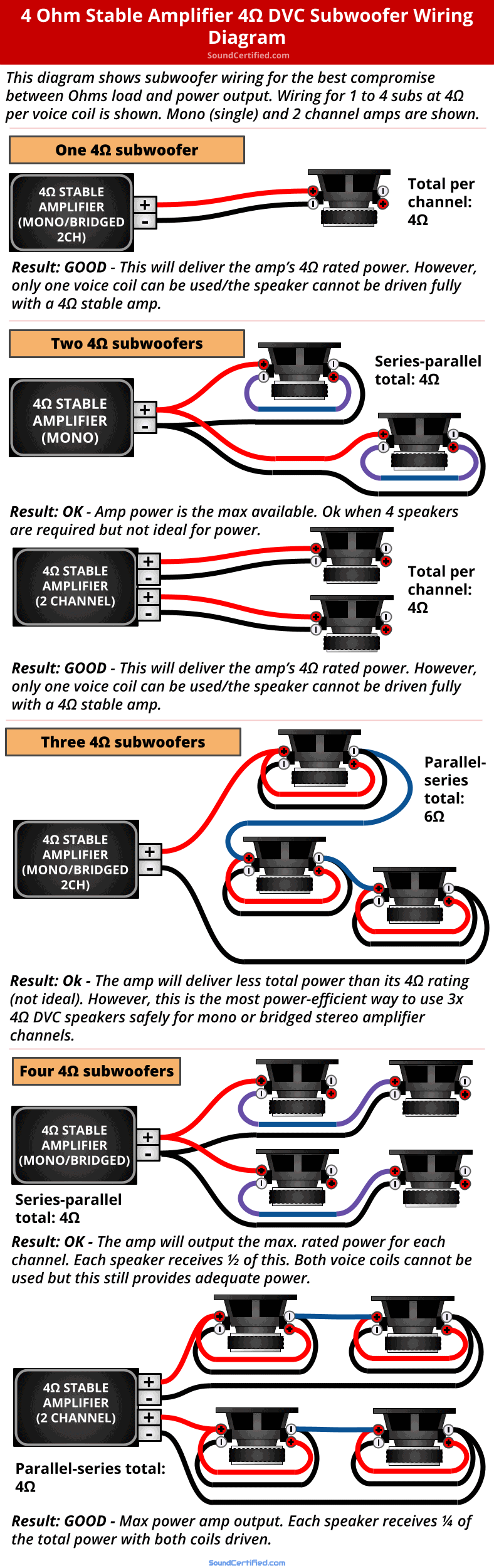 4 ohm stable car amp 4 ohm DVC subwoofer wiring diagram
