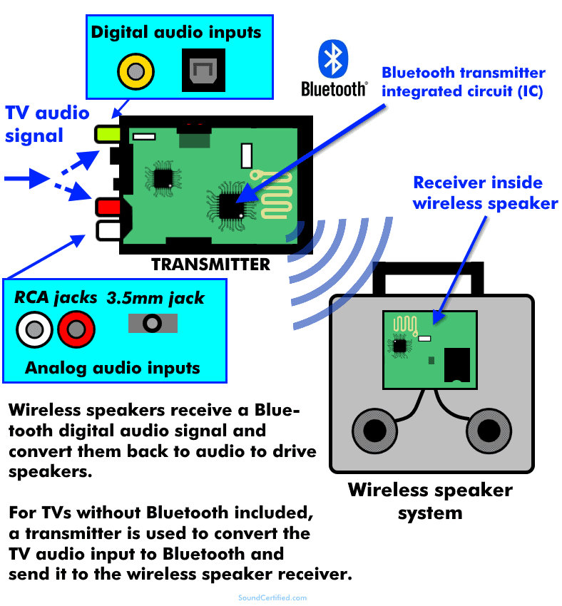 how does a wireless TV speaker work diagram