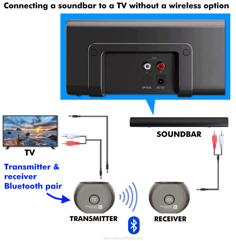 how to connect a soundbar to a tv without bluetooth diagram