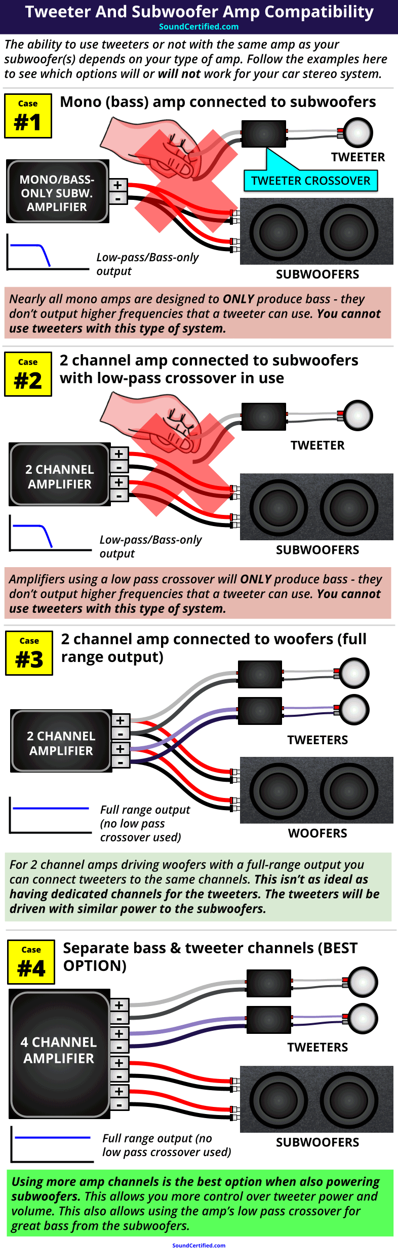 tweeter and subwoofer amp wiring compatibility diagram