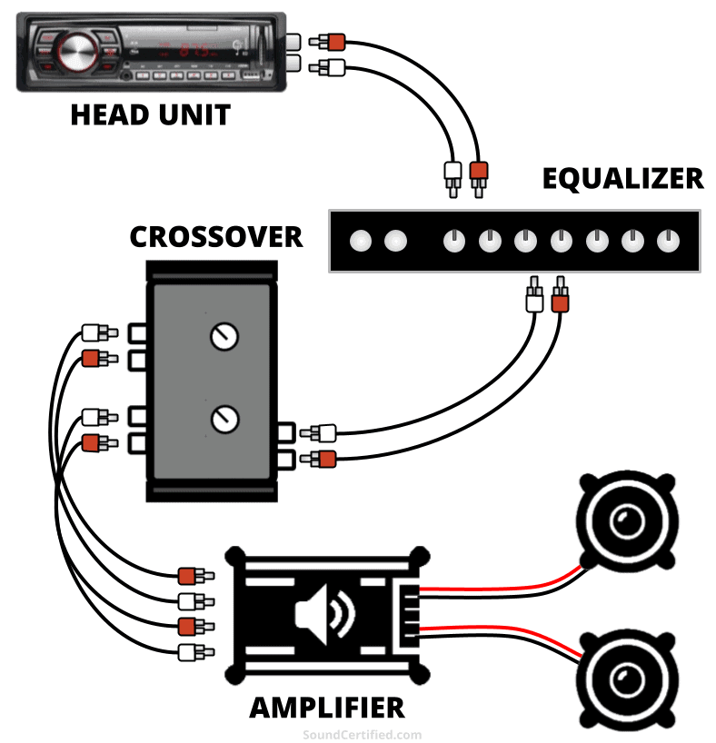 what goes first eq or crossover diagram