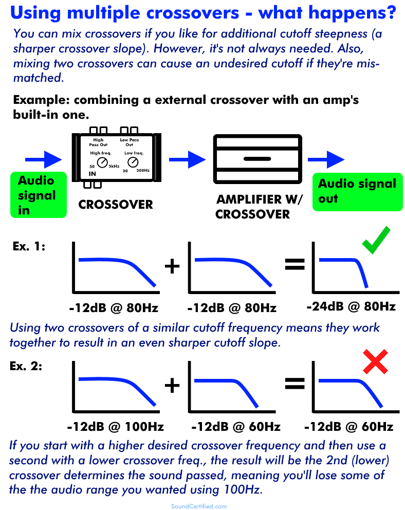 what happens if you combine crossovers diagram explanation