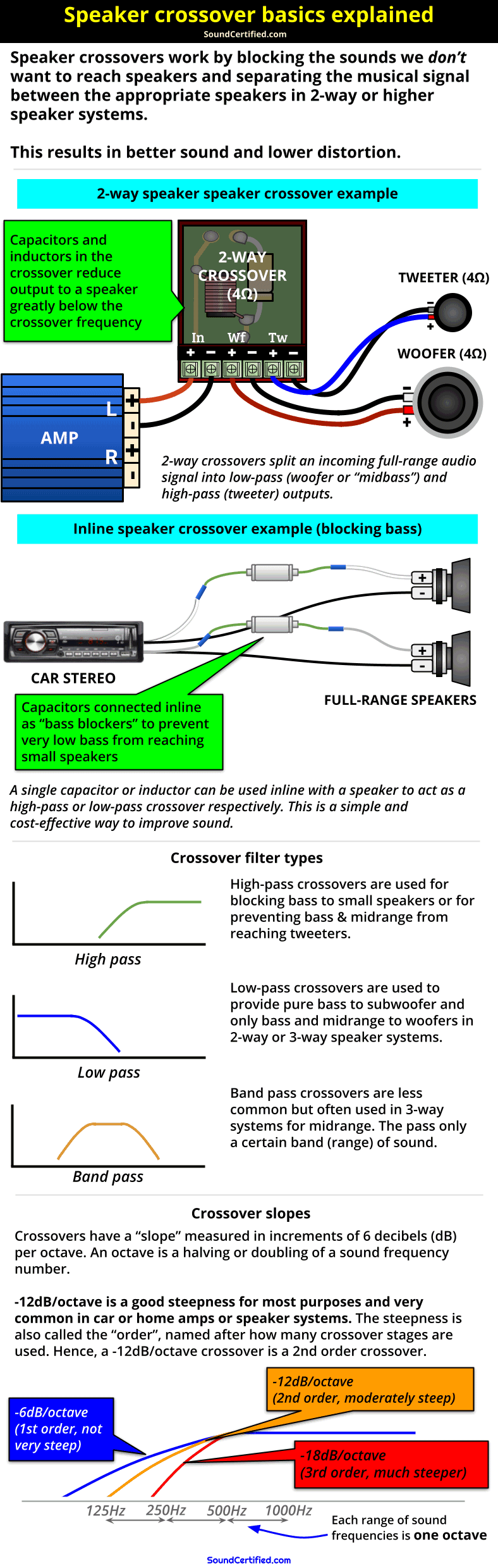 speaker crossover and crossover frequency explained diagram