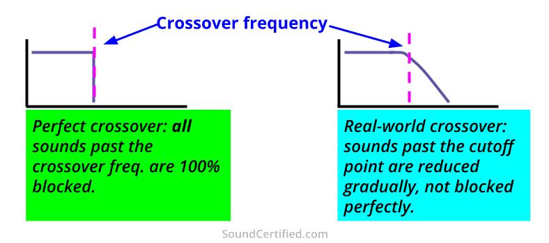 perfect vs real crossover slopes comparison diagram