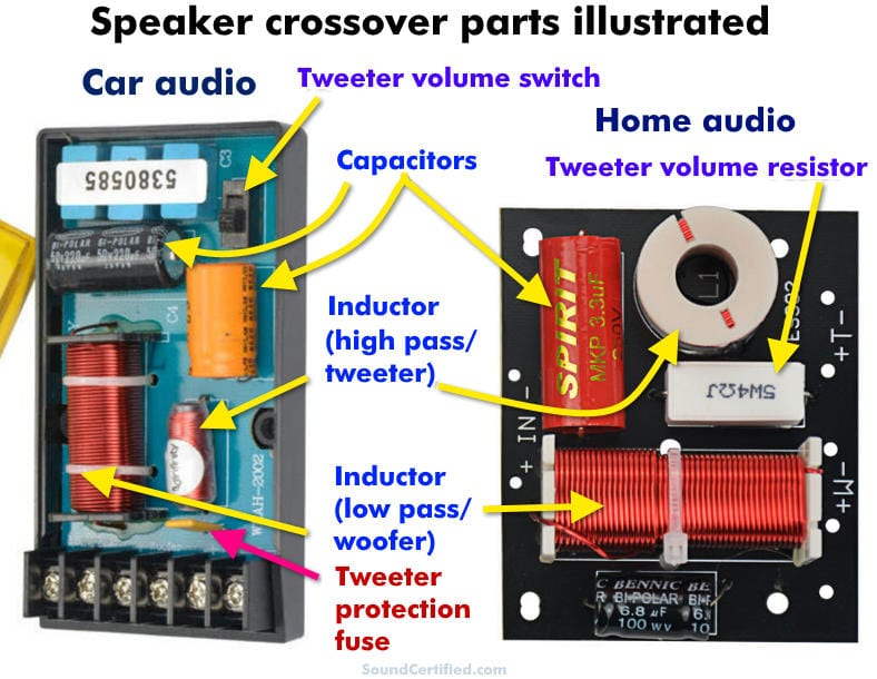 image showing the parts in speaker crossovers illustrated