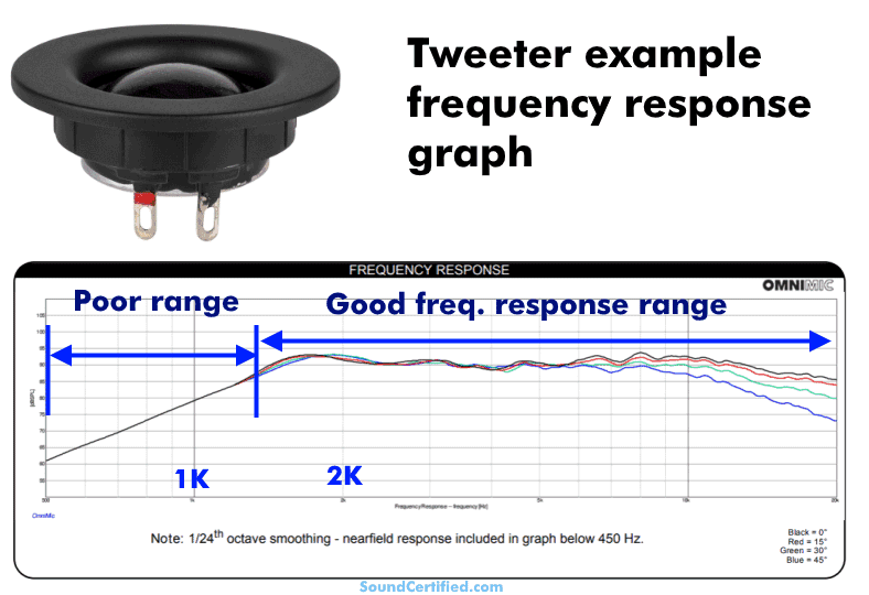 example of a tweeter speaker frequency response graph