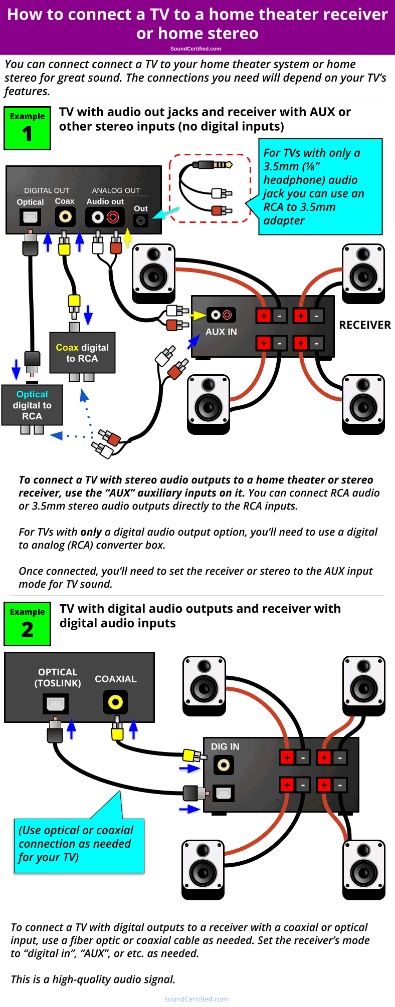 how to connect a TV to a home theater receiver diagram