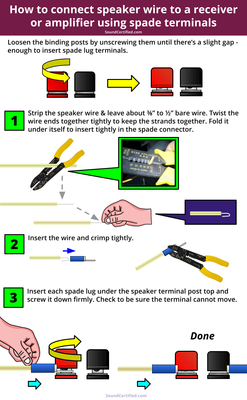 how to connect speaker wire spade terminals diagram