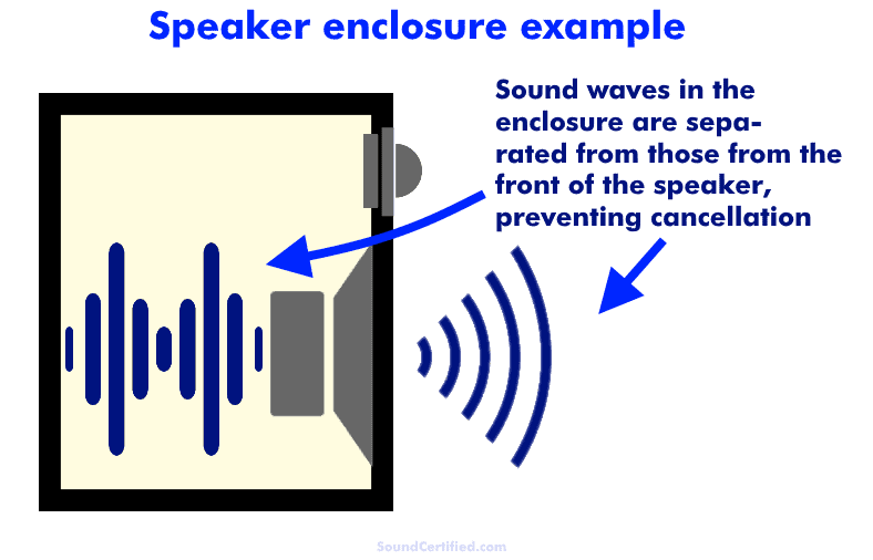 how a speaker enclosure works diagram