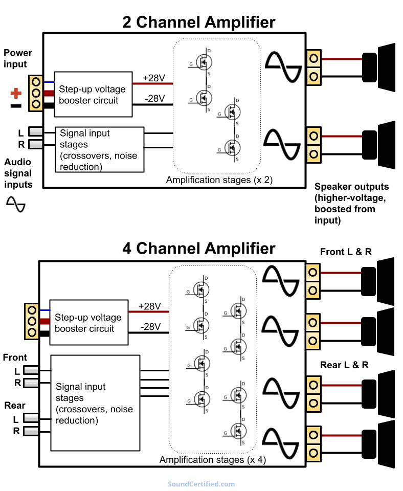 2 channel vs 4 channel amp diagram