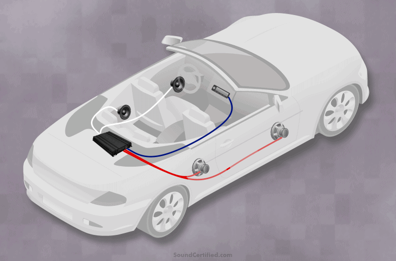 diagram showing a car amplifier installed in car with speakers