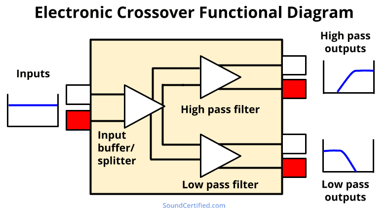 Electronic crossover functional diagram showing the basic blocks of operation