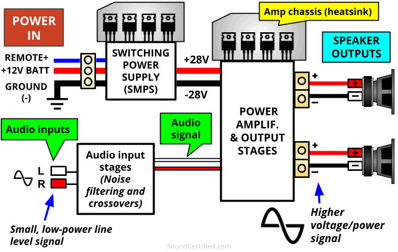 how does a car amplifier work diagram