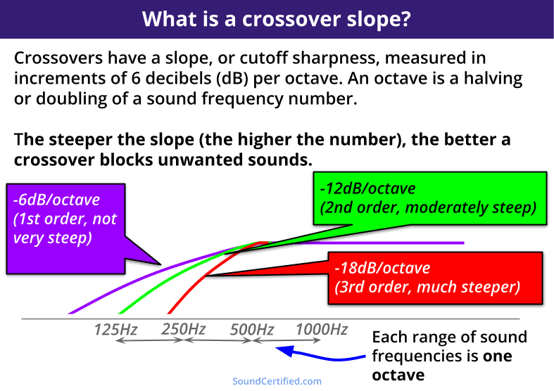 diagram of what is a crossover slope