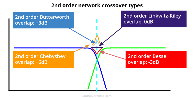 crossover network overlap comparison diagram