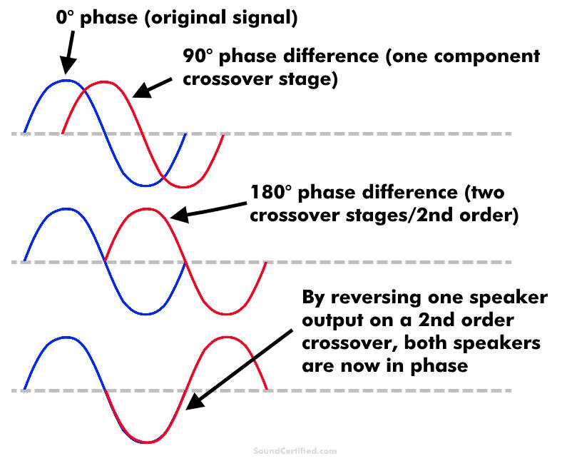 diagram showing crossover speaker phase comparison