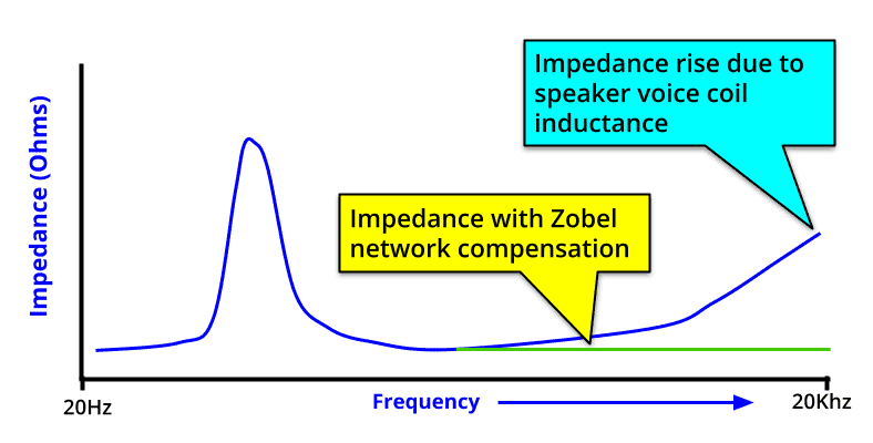 how a Zobel network works diagram