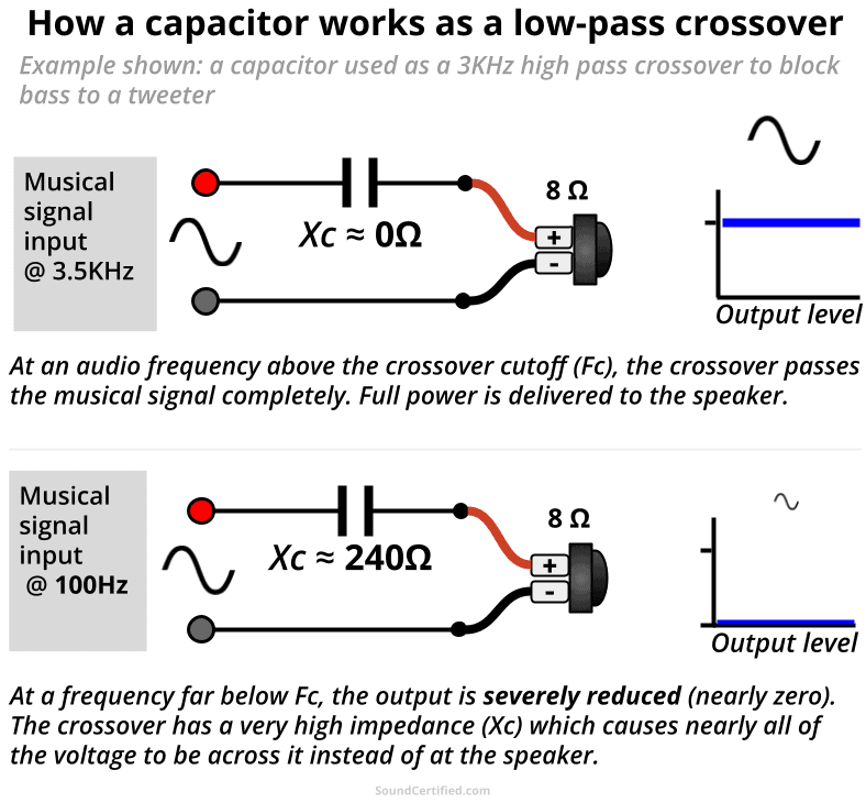 how a capacitor high pass crossover works diagram