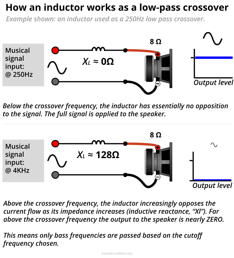 how an inductor low pass crossover works diagram